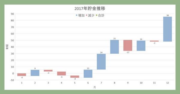 資産増減2017